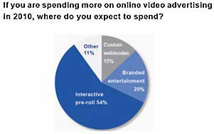 Online Video Ads Delivering Value: Ad Execs, Media Buyers