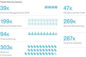 Twitter Benchmarks by Industry
