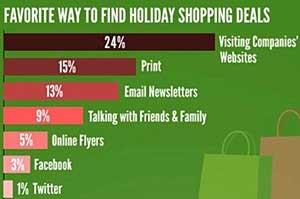 Websites Trump Social Media for Finding Holiday Deals