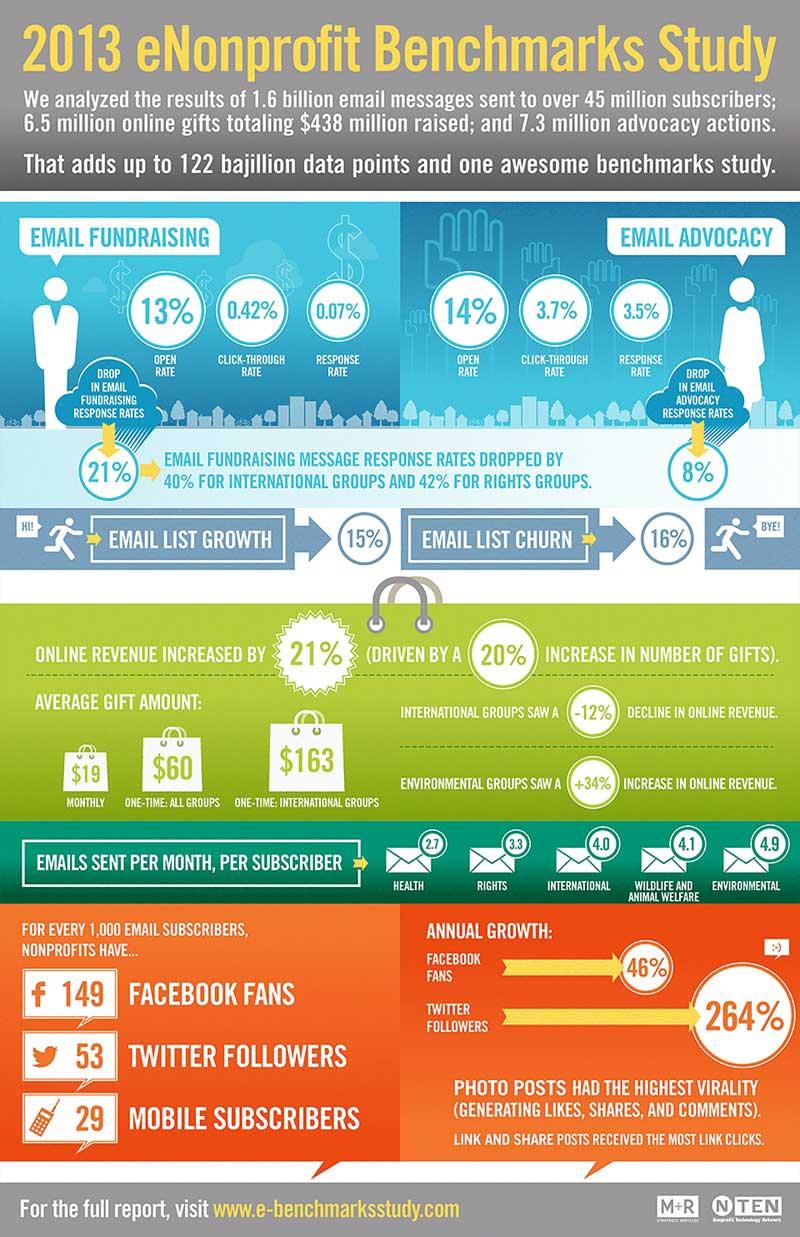 online marketing tips for nonprofits braathe enterprises virtual