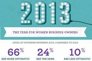 Women Business Owners Upbeat, Boosting Marketing Spend