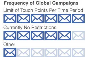How Marketers Handle Global Email Campaigns