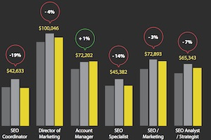 SEO Jobs in 2016: Salary and Hiring Trends