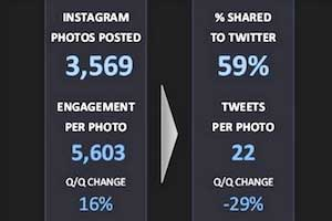 Instagram More Effective Than Pinterest for Top Brands