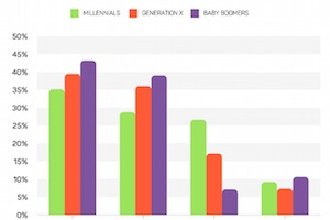 Generation Gap: Online Content Consumption and Age