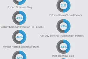 How B2B IT Buyers Use Social Networks
