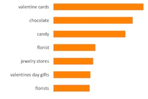 Valentine's Day Online Search Trends: Most Popular Gifts and Dates