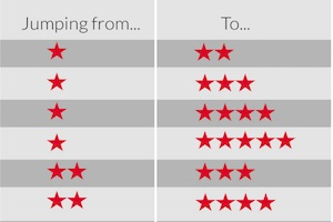 How Influential Are Mobile App Star Ratings?