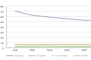 Social Media Engagement and Publishing Benchmarks for Brands