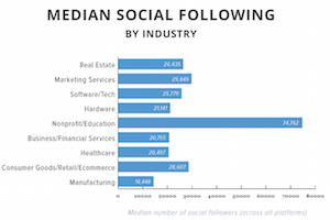 2015 Social Media Benchmarks by Industry