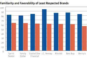 The 10 Brands Businesspeople Respect Most (and Least)