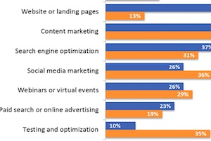 The Top Online Lead Generation Tactics and Metrics