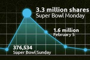 The 10 Most Shared Super Bowl Ads of All Time