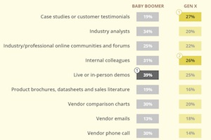 Influencing B2B Tech Purchases: Buyers' Content Preferences by Age and Funnel Stage