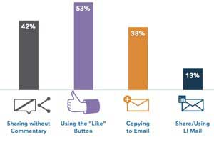 The Content Consumption Habits of LinkedIn Users