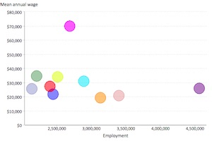 The Salaries of the 22 Most Common Professions in the US