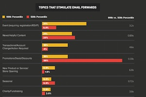 What Makes a Marketing Email Go Viral?
