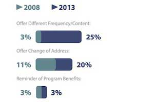 How Email Marketing Tactics Have Changed in the Last Five Years