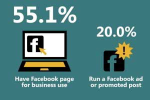 Social Media Use by Small Businesses [Infographic]