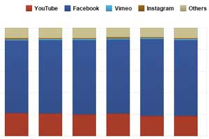 Brands Are Increasingly Posting Videos Directly to Facebook