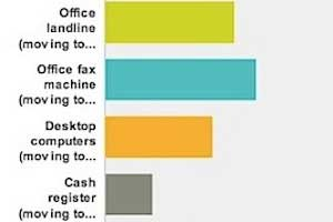 SMBs' 2014 Marketing Priorities