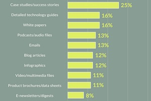 B2B Content on Social Media: Top Networks and Tactics