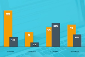 Conversion Benchmarks for Seven Types of Online Forms