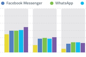 The Most Popular Messaging Apps With Young Consumers