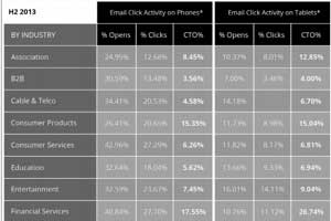 Mobile Email Benchmarks by Industry
