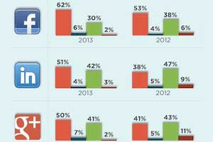 How Marketers Expect Social Spend to Increase [Infographic]