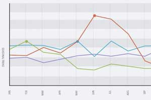 Seasonal Search Trends by Industry