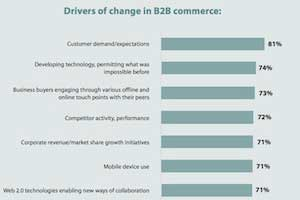 How B2B Commerce Is Changing