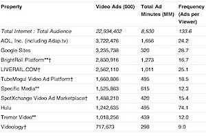AOL Served More Video Ads Than Google in September