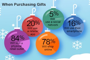 How Consumers Plan to Research and Buy Gifts This Holiday Season [Infographic]