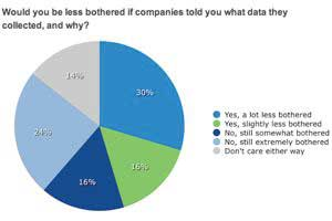 When Are Consumers OK With Brands' Collecting Personal Data?