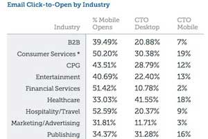 Mobile Email Benchmarks and Trends by Industry