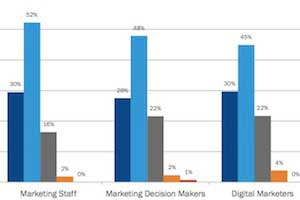 What Keeps Marketers Up at Night?