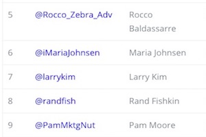 The 10 Most Influential Digital Marketers on Twitter