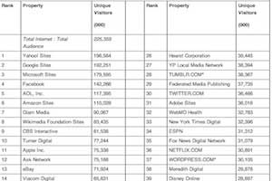 Yahoo Is Top US Web Property; Google Still Rules Video, Search