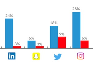 The Paid Social Channels Marketers Are Most Bullish About