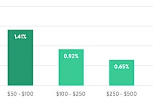 Triggered Email Benchmarks for E-Commerce Brands