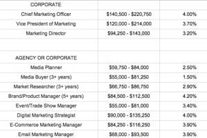 2015 Marketing and Advertising Salary Guide