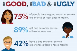 The Impact of Bad Customer Service Experiences [Infographic]