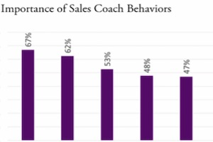 The Most Effective Sales Training Approaches