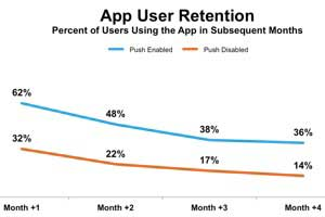 Do Push Notifications Boost Mobile App Engagement?