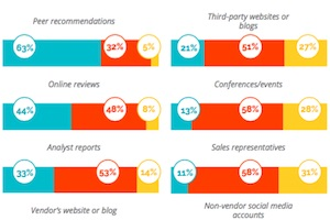 How Businesses Discover and Purchase Marketing Technologies