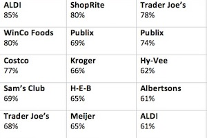 Consumers' Favorite Grocery Stores