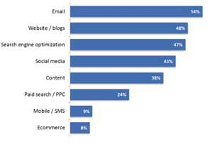 The Biggest Obstacles to Digital Marketing Success