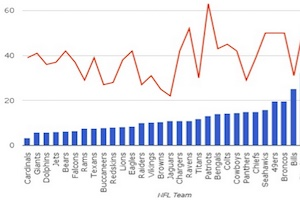 Which NFL Teams Are Winning (and Losing) on Twitter?