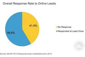 Companies Unaware of Slow Sales Response Times to Online Leads